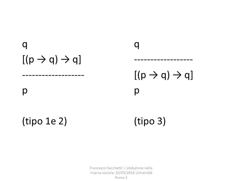 [(p → q) → q] ------------------ ------------------- [(p → q) → q] p p